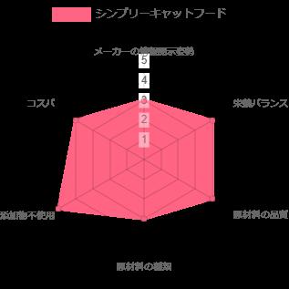 シンプリーキャットフード ランキング レーザーチャート