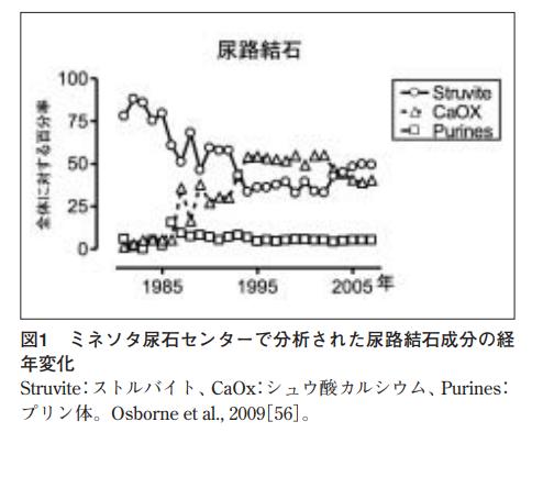 猫 尿石症 割合 変化