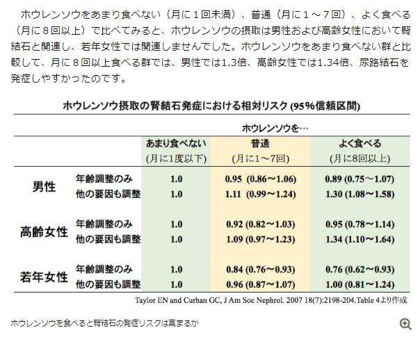 朝日新聞デジタル ホウレン草
