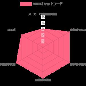 AATU キャットフード ランキング レーザーチャート