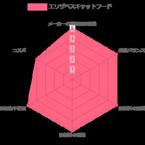 エリザベスキャットフード キャットフードランキング レーザーチャート