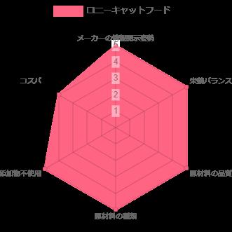 ロニーキャットフード ランキング レーザーチャート