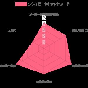 ジウィピーク キャットフード ランキング レーザーチャート